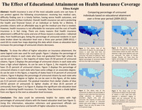 The effect of educational attainment on health insurance coverage
